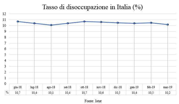 Grafico 1 - Tasso disoccupazione (Italiano)