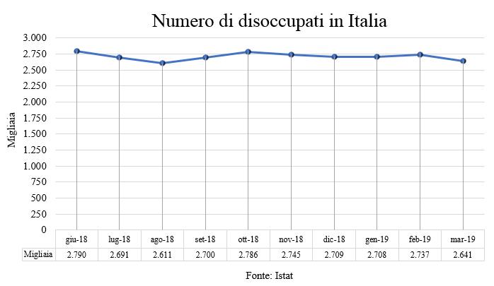 Grafico 2 - N. disoccupati (Italiano)