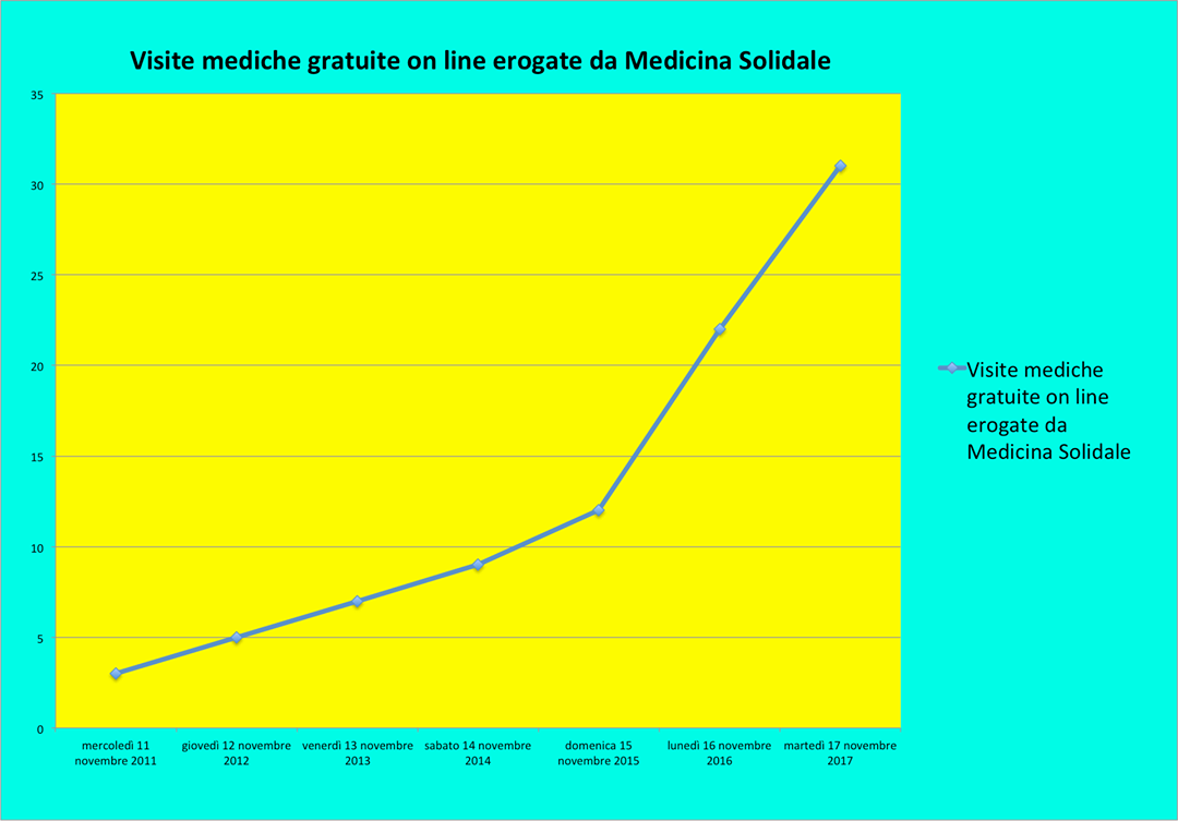 medisolidale